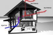 Важные моменты устройства естественной вентиляции дома своими руками