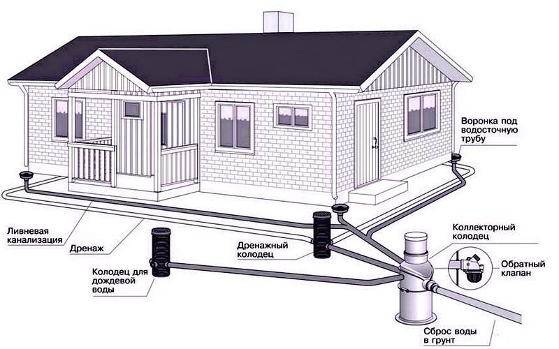 сочетание дренажной системы и ливневки