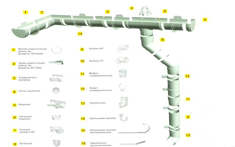Диаметр желобов и труб обычно подбирают, ориентируясь на два показателя – площадь кровли здания и примерный объем выпадаемых в данной местности осадков