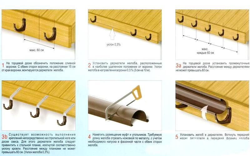 Существует общая рекомендация по установке водосточного желоба, - соблюдение при монтаже конструкции угла в 2 градуса