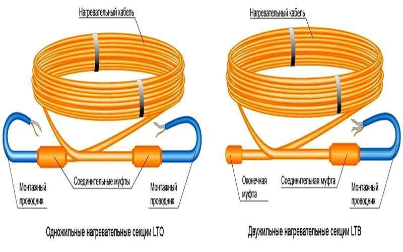 чтобы кабельный электрический пол работал эффективно, площадь поверхности, покрытая греющим кабелем, должна составлять, как минимум, 80 процентов от общей площади помещения
