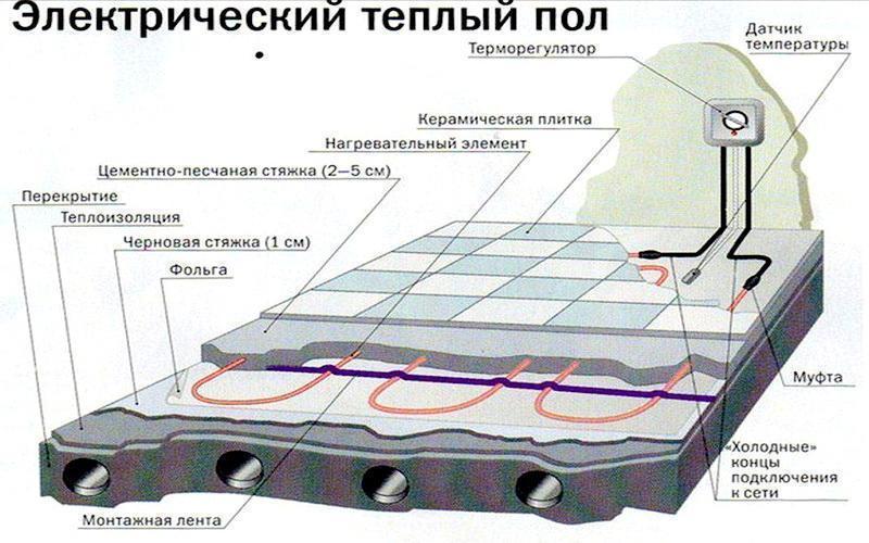Электрический теплый пол - слои